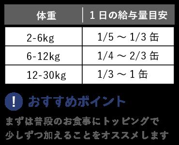 1日の給与量目安。体重2-6kg:1/5〜1/3缶、体重6-12kg:1/4〜2/3缶、体重12-30kg:1/3〜1缶。おすすめポイント。まずは普段のお食事にトッピングで 少しずつ加えることをオススメします。